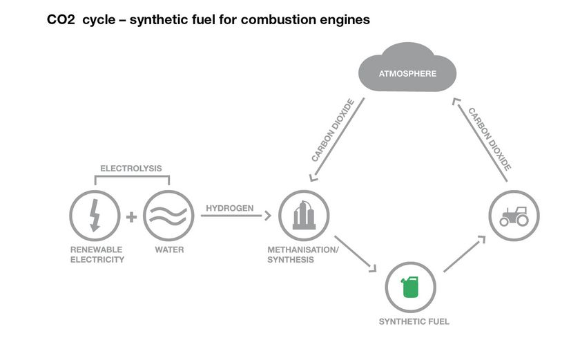 DEUTZ AG: Fuels of the Future on